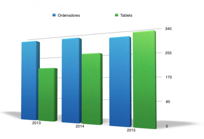 más tablets que ordenadores en 2015