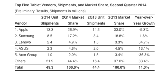IDC datos mercado 2014 tablets
